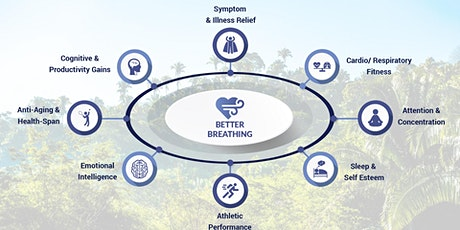 Better Breathing for Health, Performance and Happiness tickets
