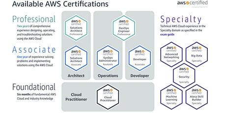 AWS Solution Architect tickets