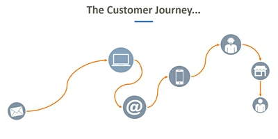 Tagging and Tracking Custom Events and the Customer Journey