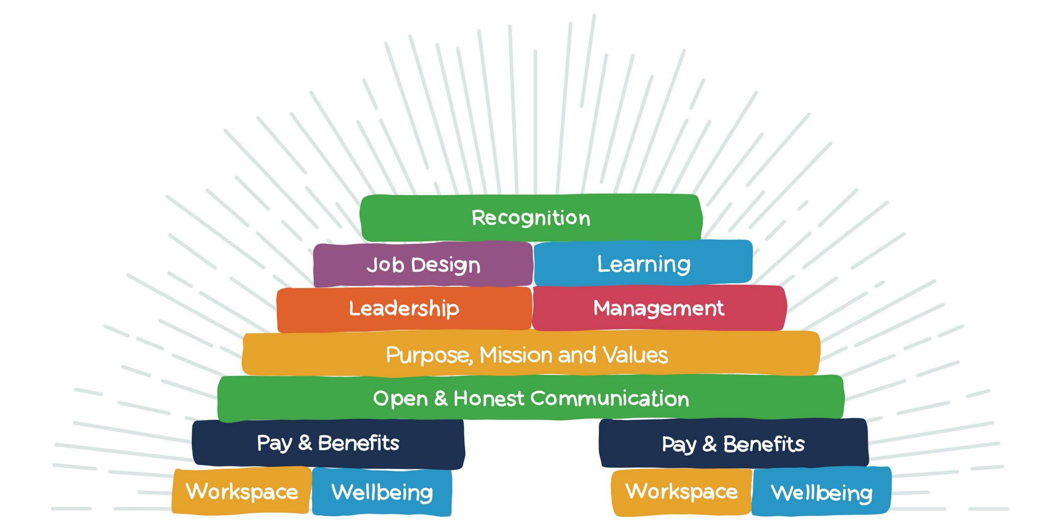 Employee Engagement: Where to Start