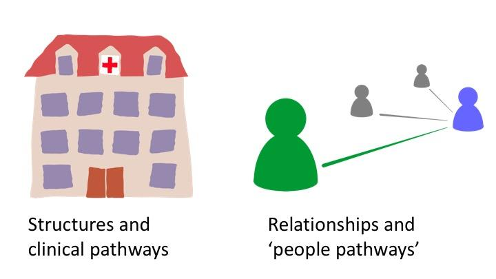 From Clinical Pathways to Person Pathways - A