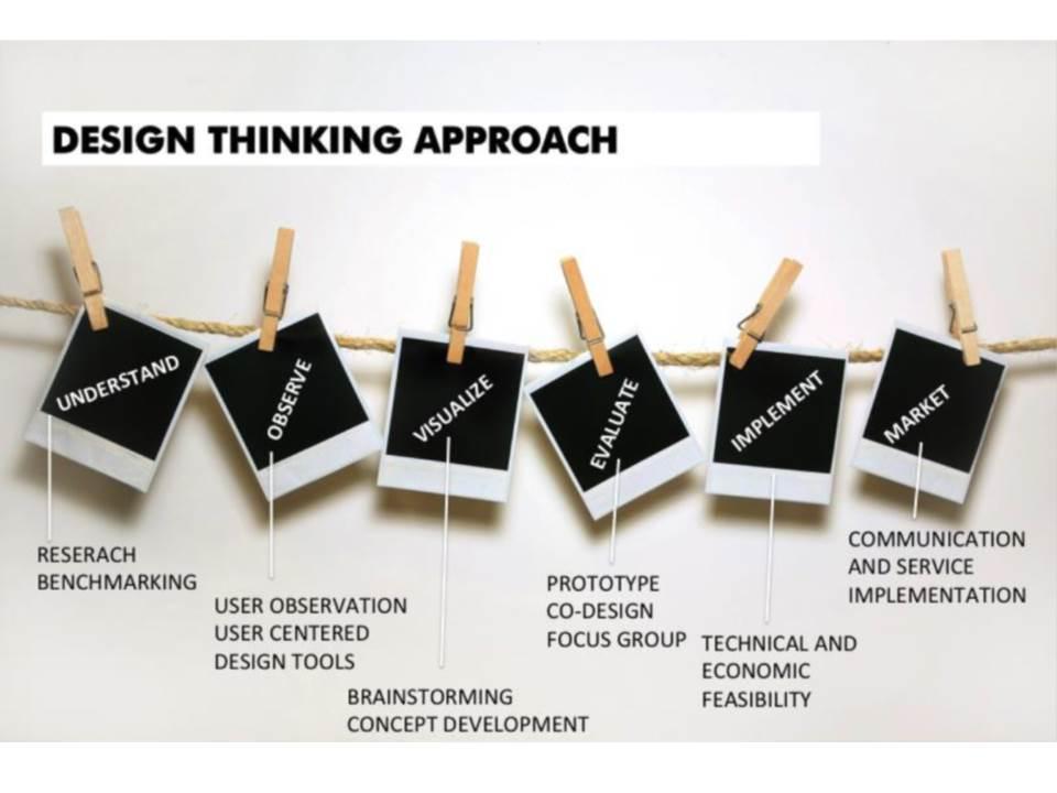 Design Led Innovation - Helping you embed goo
