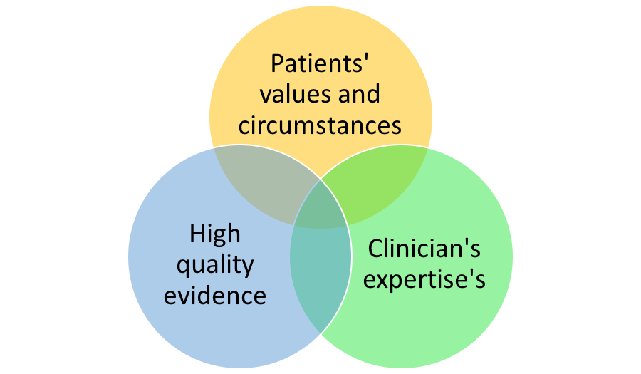 Evidence Based Medicine for Pediatricians