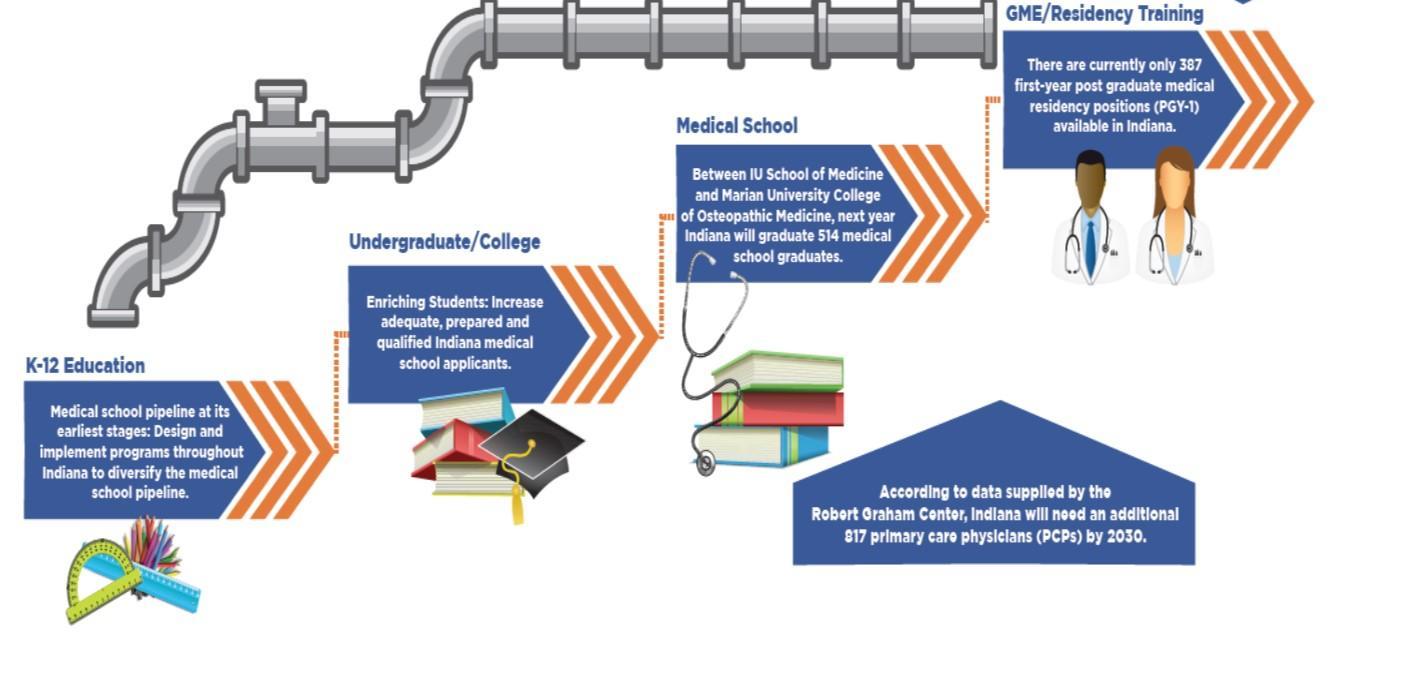Indiana Graduate Medical Education Expansion