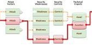 CyberSecurity e Prevenzione