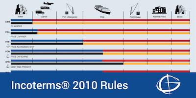 Incoterms® Rules 2010 Seminar in Anaheim