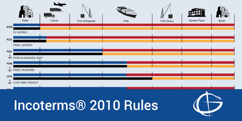 Incoterms® Rules 2010 Webinar
