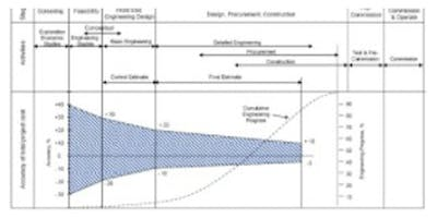 Upstream Oil and Gas Development Lifecycle Costing