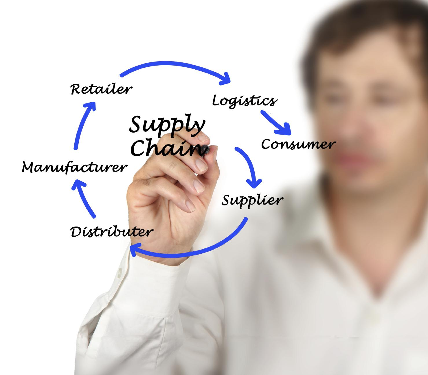 retailing and supply chain