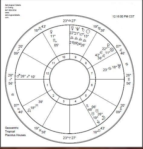 Understanding Astrological Interceptions with