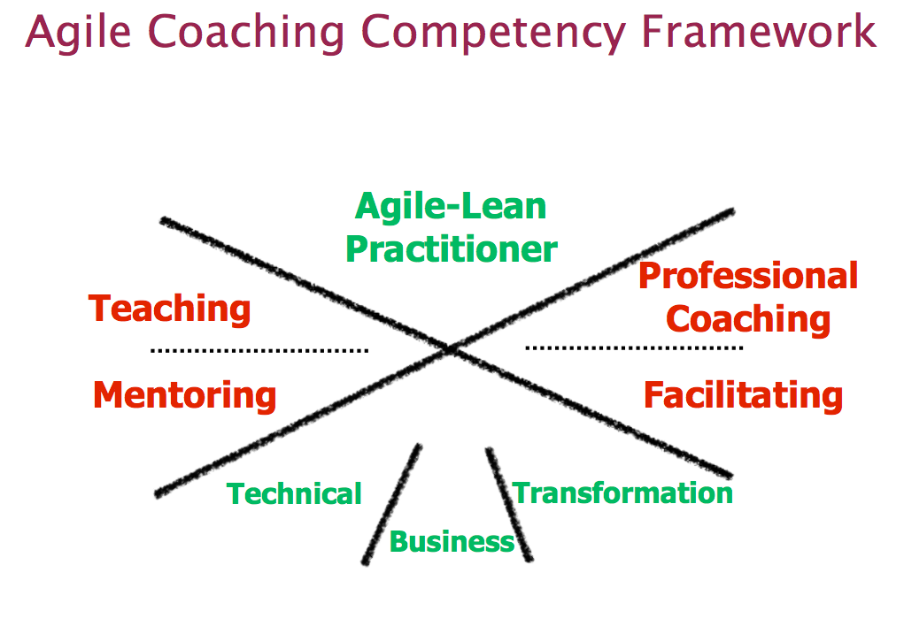 Agile Coaching Workshop - Become a better Scr
