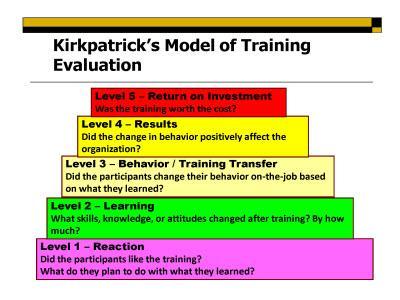 Instructional Design Train The Trainer Certification Workshop 8