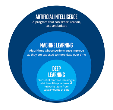 Sheffield Artificial Intelligence [Feb 24-Mar