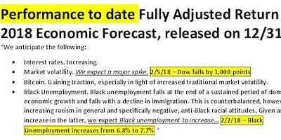 Fully Adjusted Return Economic Forecast for 2020