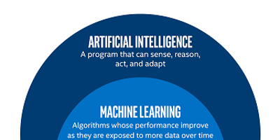 Seattle Artificial Intelligence [June 23-July 15, 2018] Training | AI | IT Training | Disruptive Technologies | Machine Learning | Deep Learning | Neural Networks | Data Science