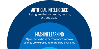 Rome, Italy Prerequisites to Learning AI [Mar 17 - - Roma