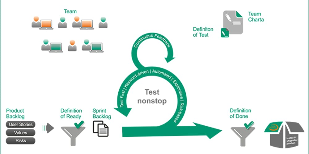 Istqb Certified Agile Tester Training And Exam Ottawa On Tickets