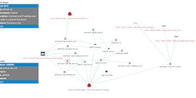 MISP Training (Rome) II - Threat Intelligence Anal - Frascati - gioved