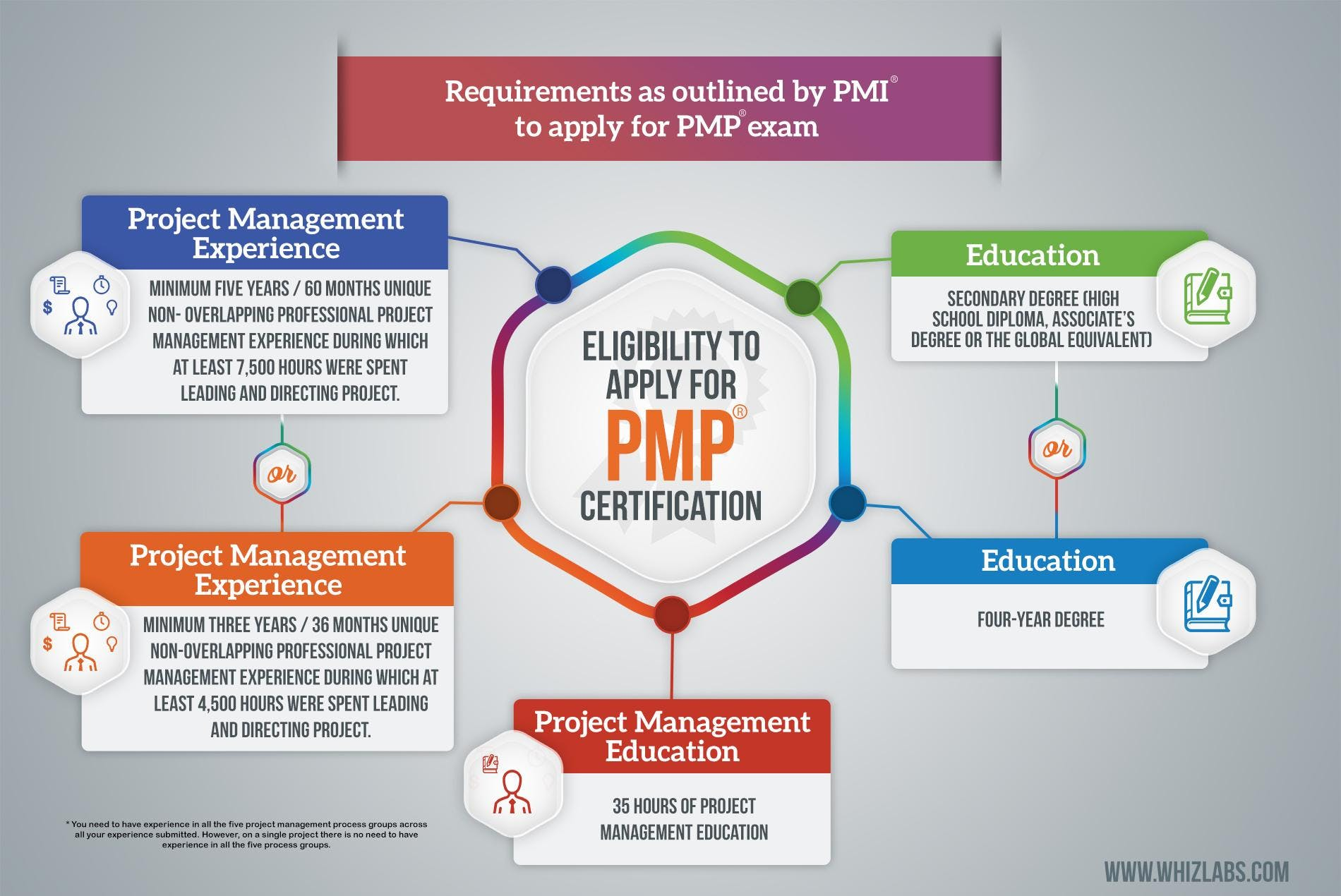 Pmp Certification Training Course And Exam Preparation In Dubai