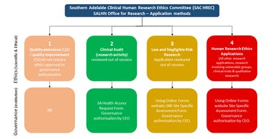 SALHN Drop-in advisory clinic sessions: Ethics, Governance & Finance