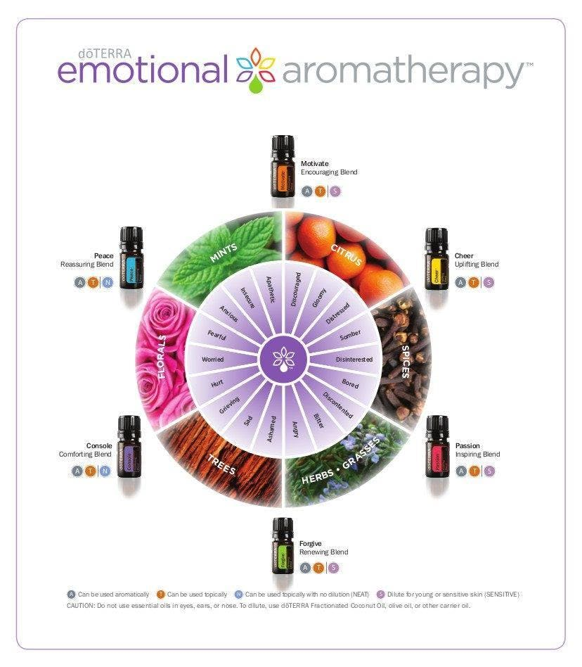 Emotional Aromatherapy (dōTERRA)