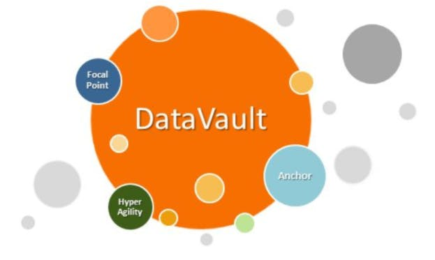Data Vault Modeling Certification CDVDM - Zurich