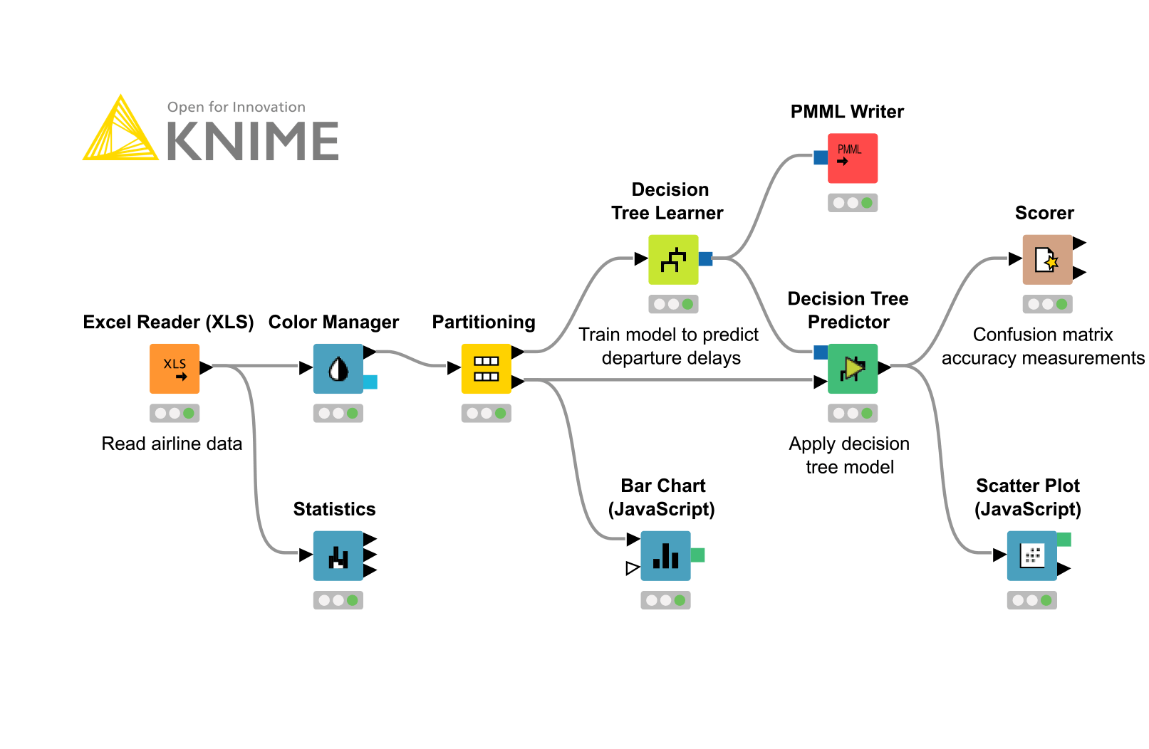 Course for KNIME Analytics Platform