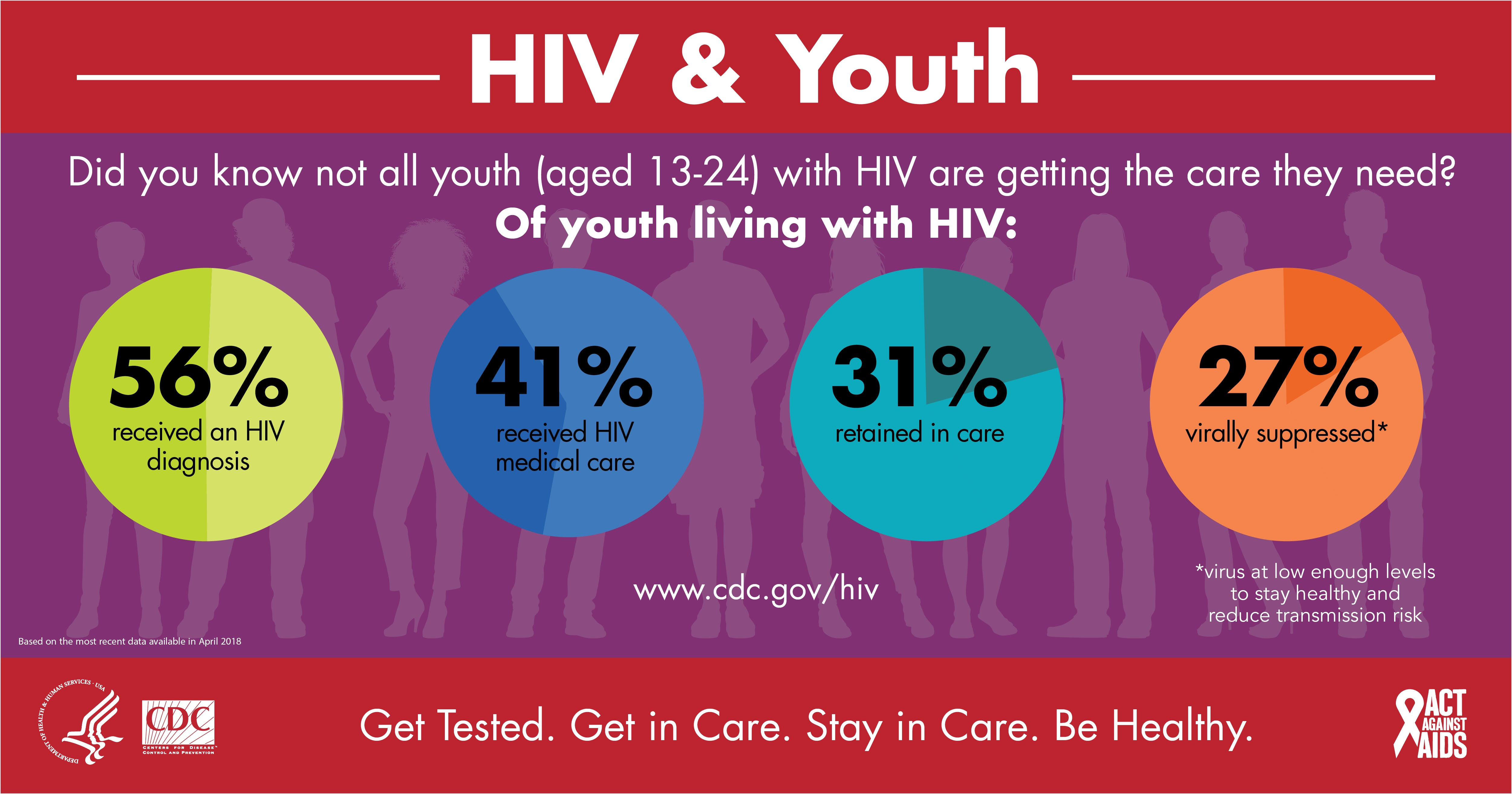 HIV Fundamentals for Youth Development Profes