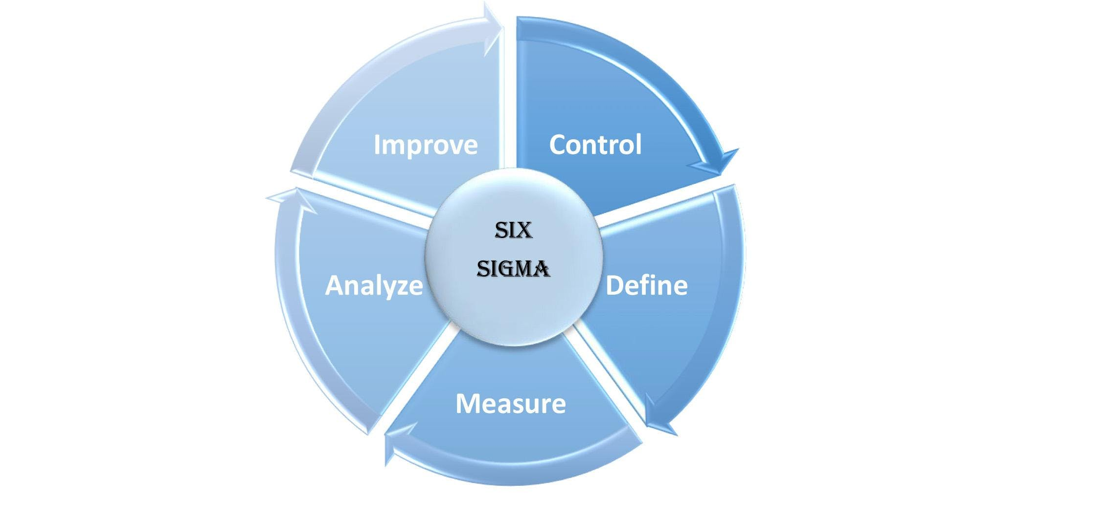 Qa Session Of Certified Six Sigma Certificate Course 25 Aug 2018