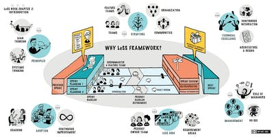 Certified Large Scale Scrum (LeSS) Basics (CLB) - More with LeSS (Boston, MA)