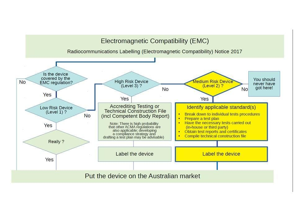 Product Compliance for manufacturers, importe