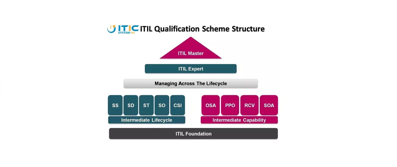 Itil Foundation Certification Orlando Fl Workshop 29 Nov 2018