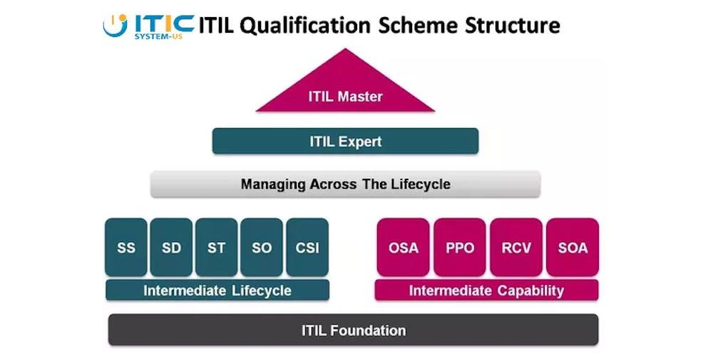 Itil Foundation Certification Orlando Fl Workshop Tickets Thu