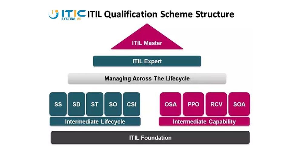 Itil Foundation Certification Phoenix Az Workshop Tickets Thu