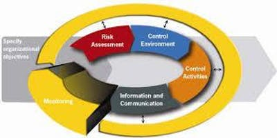 COSO 2013: ICFR Assessment - Fort Worth, Texas - Yellow Book, CIA & CPA CPE