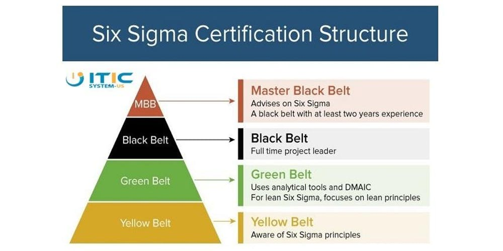 4 Days Lean Six Sigma Black Belt Classroom Workshop In Salt Lake