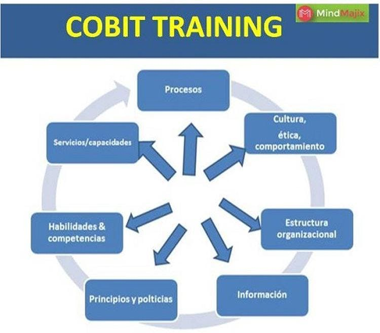 Accelerate Your Career With Cobit Certification 12 Nov 2018