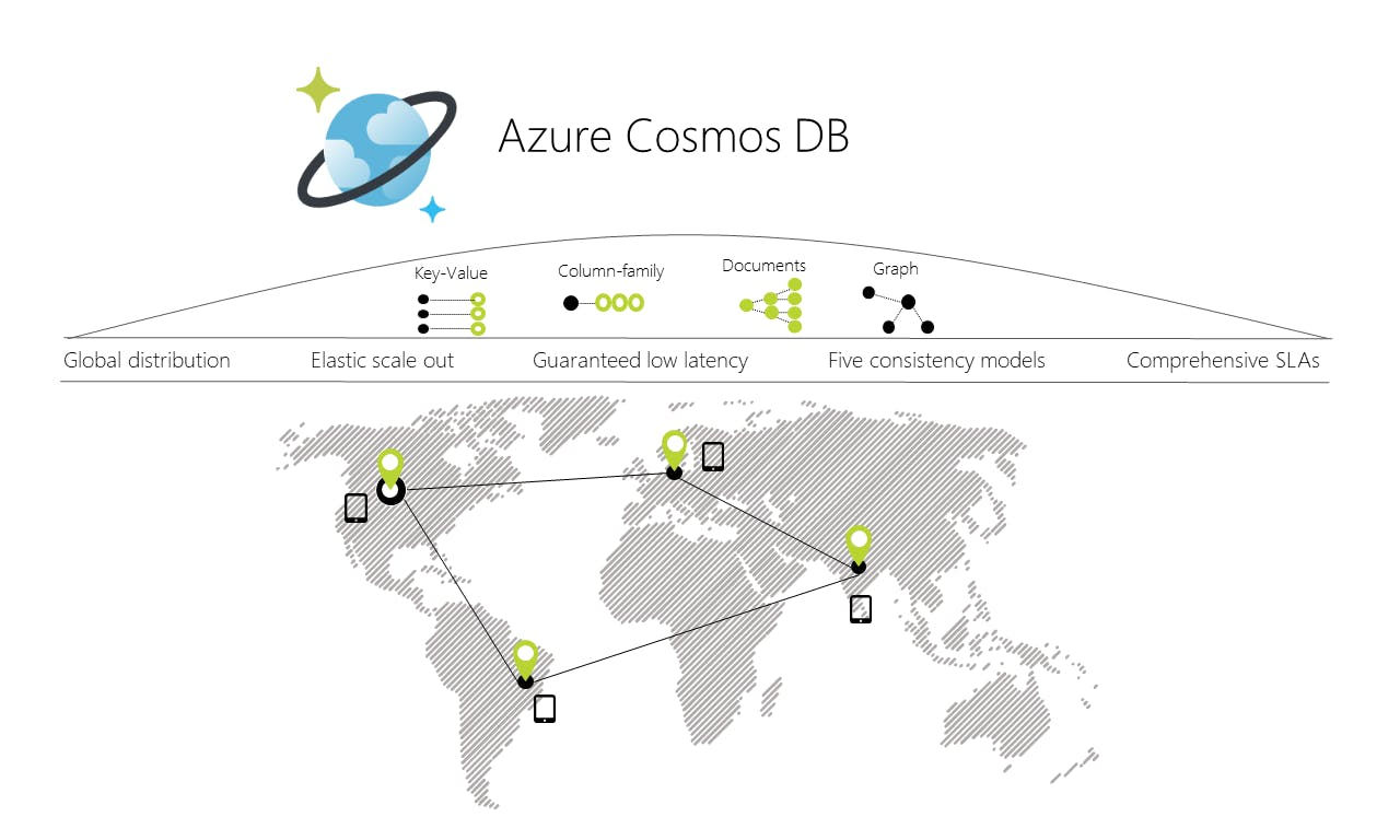 M20777 3-Day Public Class `Implementing Microsoft Azure Cosmos DB Solutions` - London