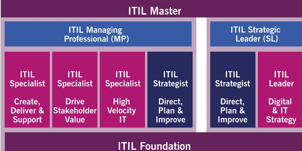 Itil 4 Foundation Certification Bridge Course Tickets Tue 12 Mar
