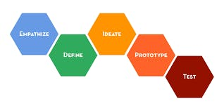 Kent ISD Presents: A Design Thinking Showcase
