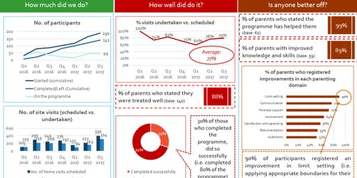 Using Microsoft Excel to analyse, visualise and report data