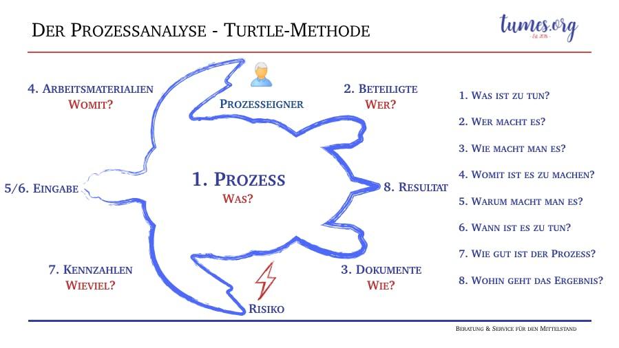 Workshop: Prozesse sichtbar machen.