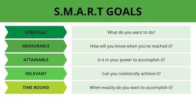 S.M.A.R.T Goals for your business in 2019