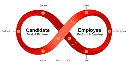 Employee Experience Journey Mapping - HRM workshop tickets