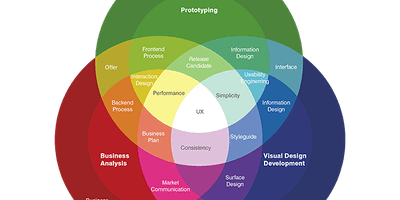 Business Analysis User Experience