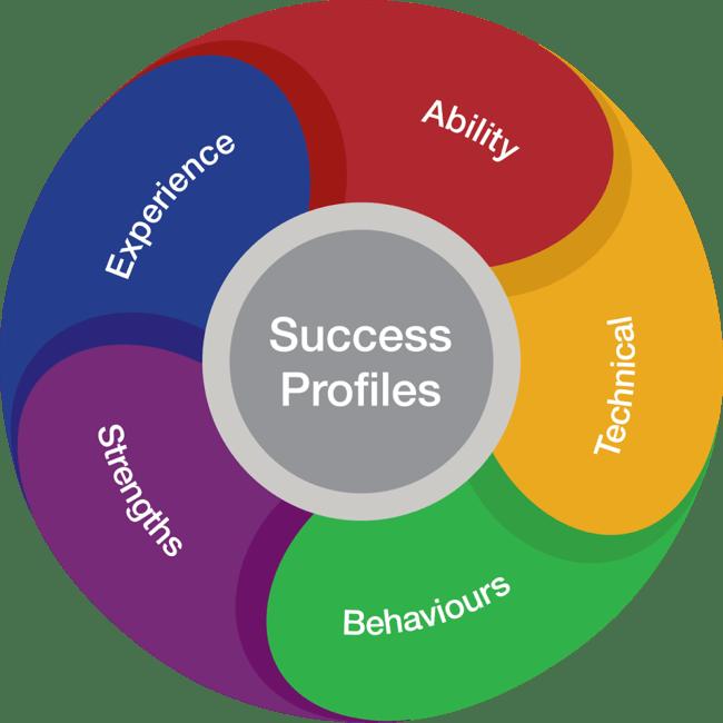 Success profiles - Taster Training Session -