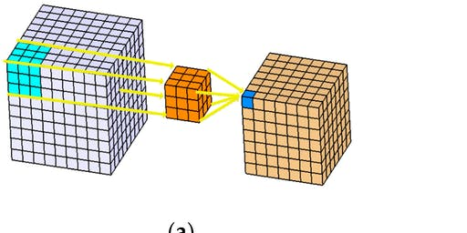 3D ResNets for Action Recognition