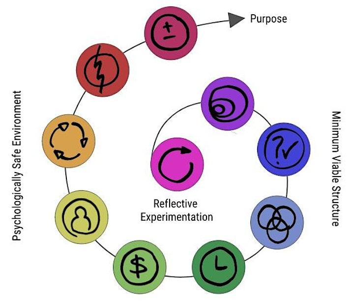 Patterns for Decentralised Organising image