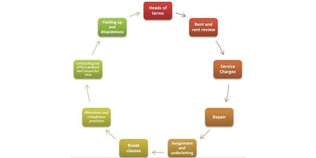'The Life Cycle of a Lease' Commercial Property Workshop. BREAK CLAUSES tickets