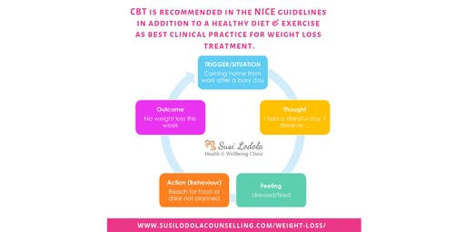 APPLYING CBT FOR WEIGHTLOSS - 2 DAY PRACTITIONERS WORKSHOP - 14 CPD hours